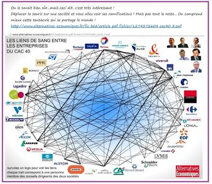 Les liens entre les entreprises